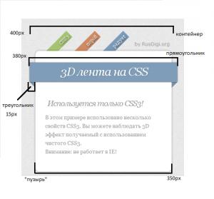 Схема HTML документа