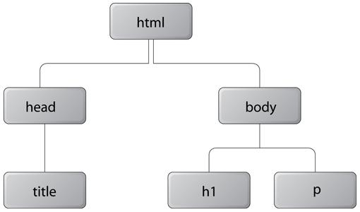 дерево DOM