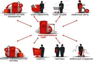 Корпоративный сайт и его создание