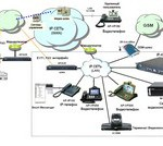 Ip-телефония и Атс