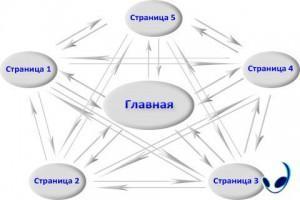 perlinkovka-stranic-saita2-300x200