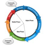 Улучшенная стратегия релиза CMS Joomla 3.4